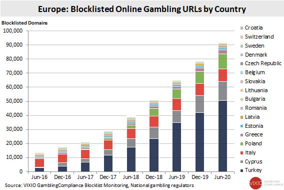 siti bloccati europa